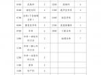 Manbetx手机登录2019年度住院医师规范化培训招生简章