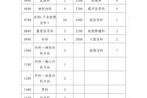 成都市第五人民医院2019年度住院医师规范化培训招生简章